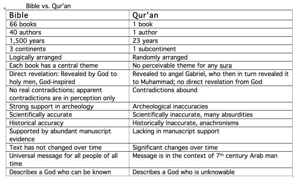 Christianity vs Islam/Bible vs Qur'an